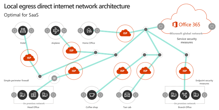 Microsoft 365 Network Connectivity Principles