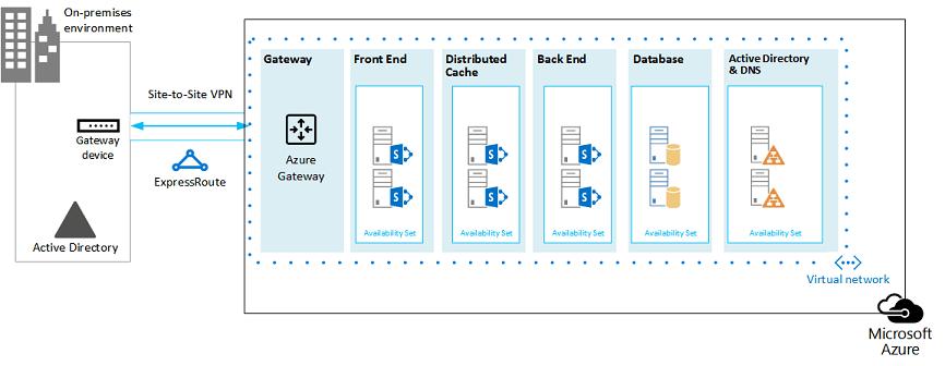 Active Directory Architecture Design Document
