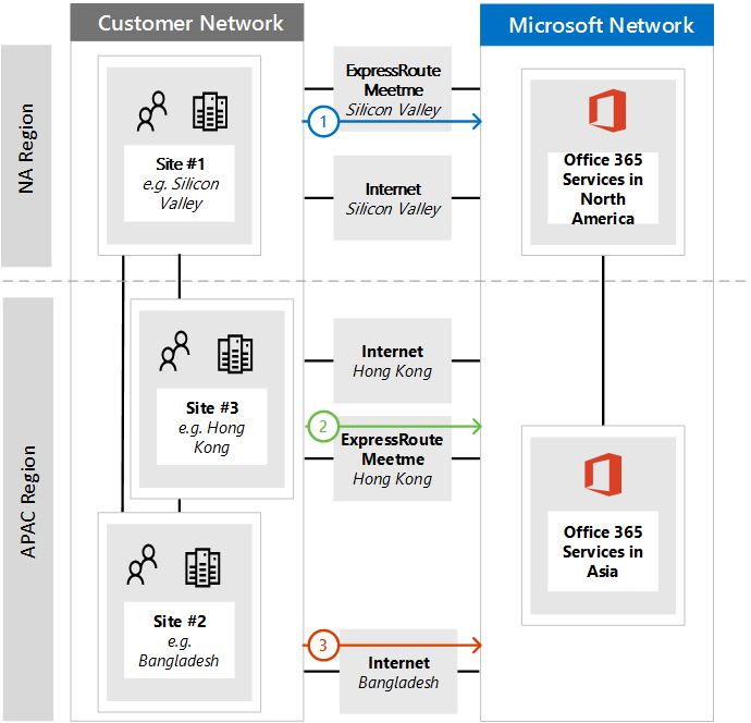 Implementing ExpressRoute for Office 365 | Microsoft Docs