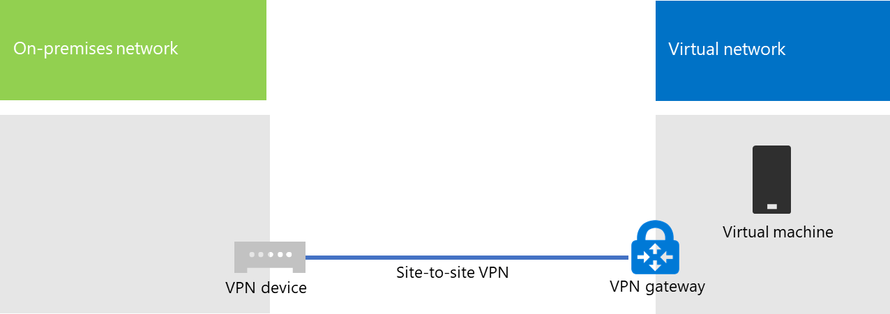 Connect an on-premises network to a Microsoft Azure virtual network