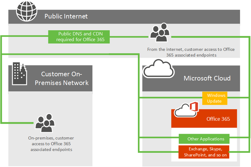 Azure Expressroute For Office 365 Microsoft Docs