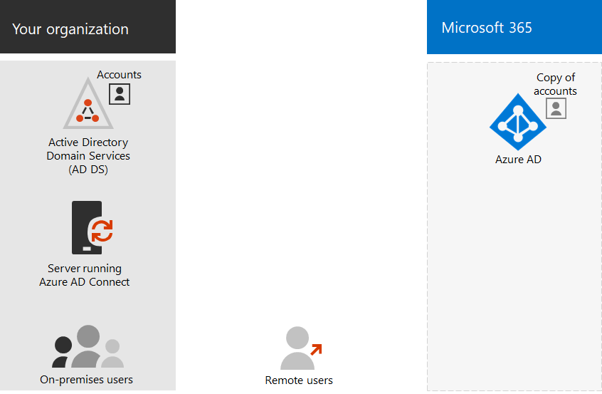 Set up directory synchronization for Office 365 | Microsoft Docs