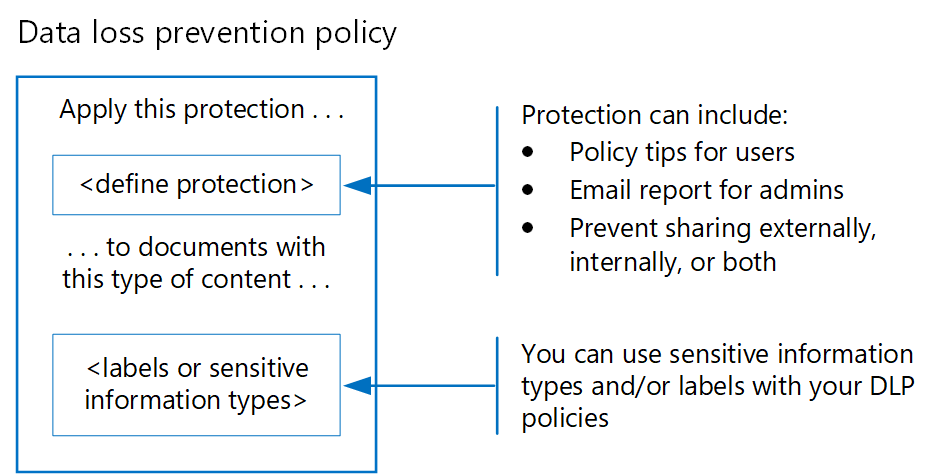 Apply protection to personal data in Office 365 | Microsoft Docs