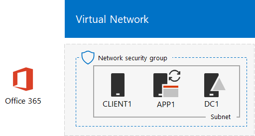 federated identity for your office 365 dev test environment