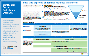 Model Poster Identity And Device Protection For Office 365 Other SaaS Applications