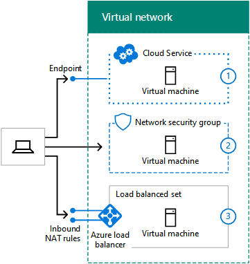 Designing networking for Microsoft Azure IaaS | Microsoft Docs