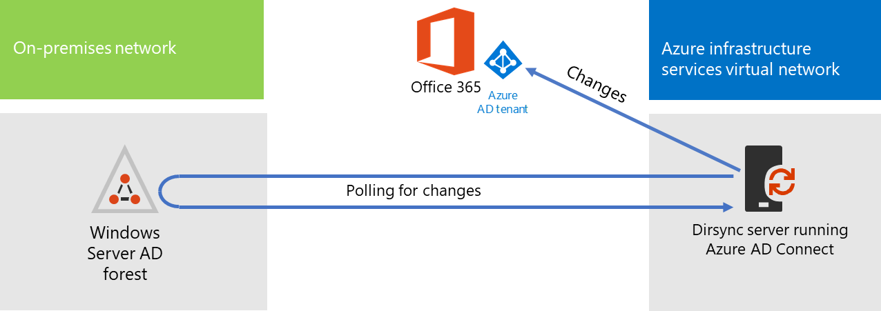 Cp Dirsyncoverview on Azure Ad Office 365 Visio Diagram
