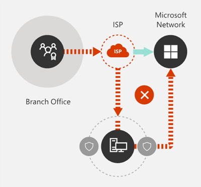 Office 365 Network Connectivity Principles | Microsoft Docs