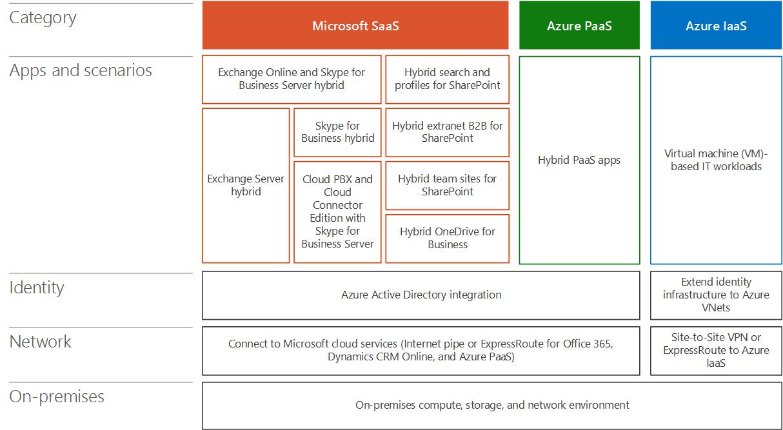 Architecture Of Microsoft Hybrid Cloud Scenarios Microsoft Docs