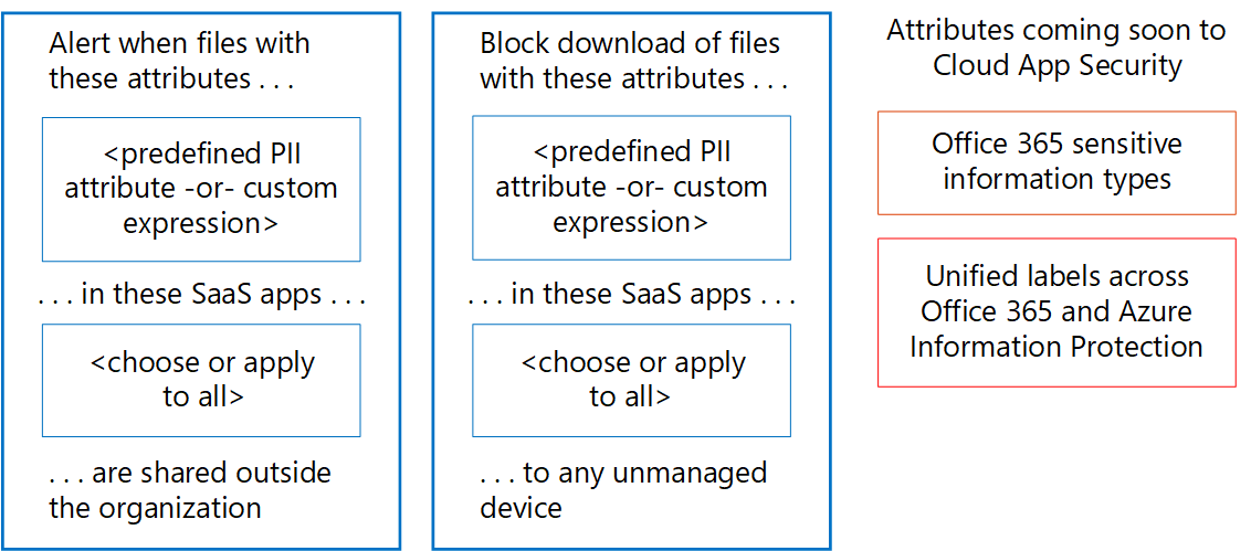 example cloud app security policies