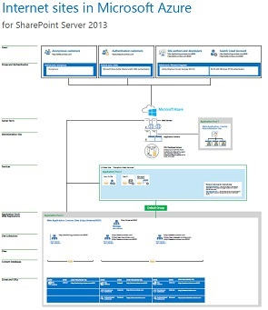 Architectural models for SharePoint, Exchange, Skype for