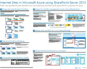 image of internet sites in azure using sharepoint