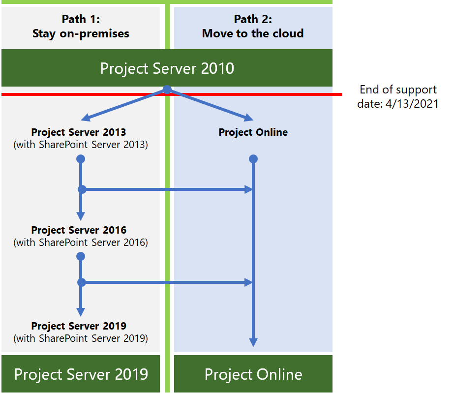 Project Server 2010 end-of-support roadmap | Microsoft Docs
