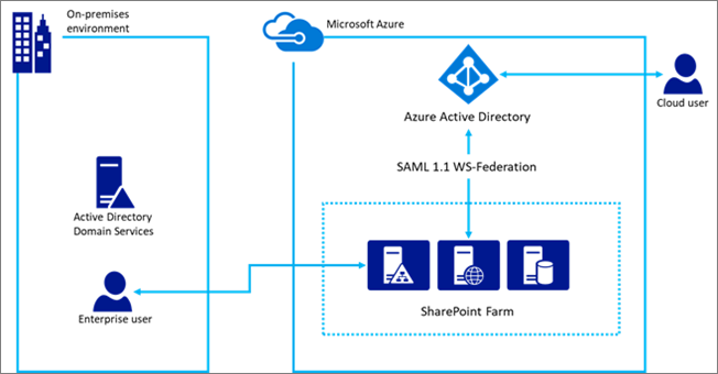 using azure ad for sharepoint server authentication microsoft docs
