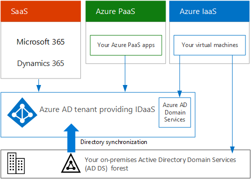 Subscriptions Licenses Accounts And Tenants For Microsofts Cloud