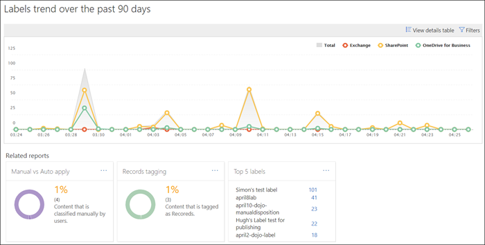 View the data governance reports | Microsoft Docs