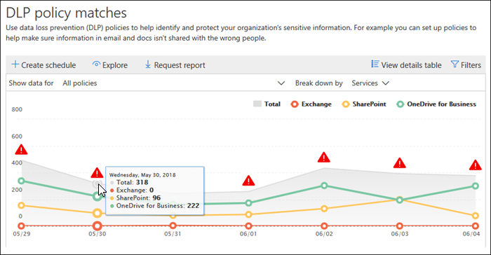 view the reports for data loss prevention microsoft docs