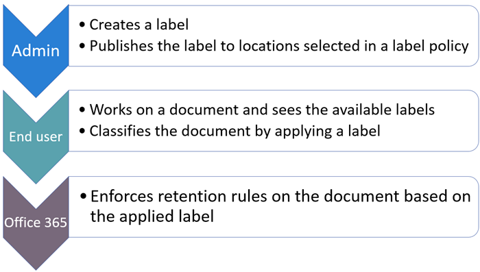 overview of labels microsoft docs