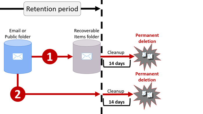 How Long Does Office 365 Keep Deleted Emails Using ...