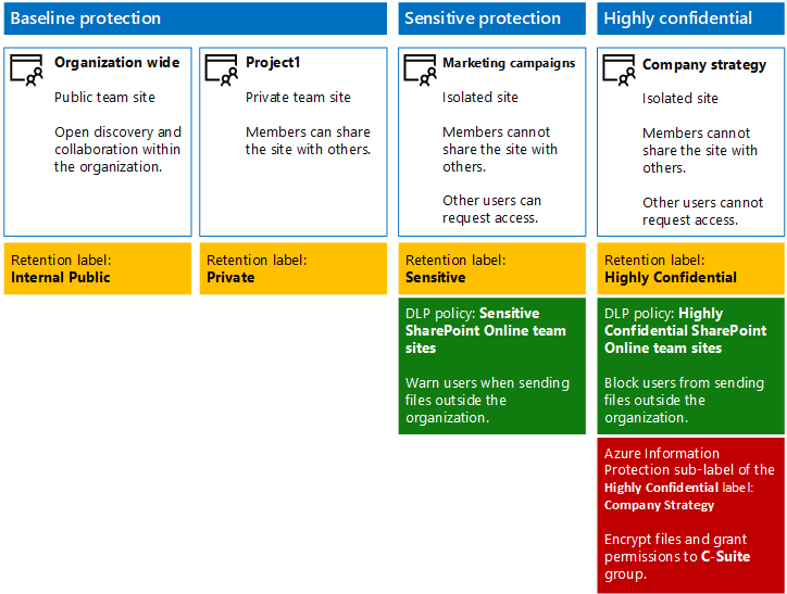secure sharepoint online sites in a dev test environment microsoft