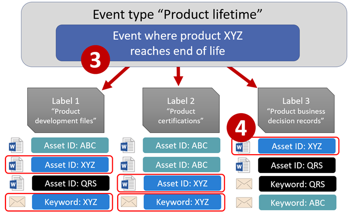 Overview of event-driven retention   Microsoft Docs