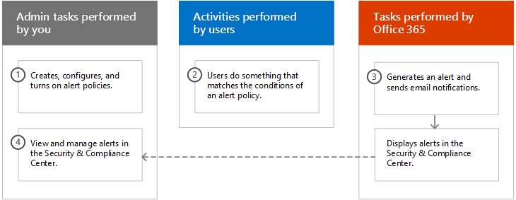 Alert Policies In The Office 365 Security Compliance Center