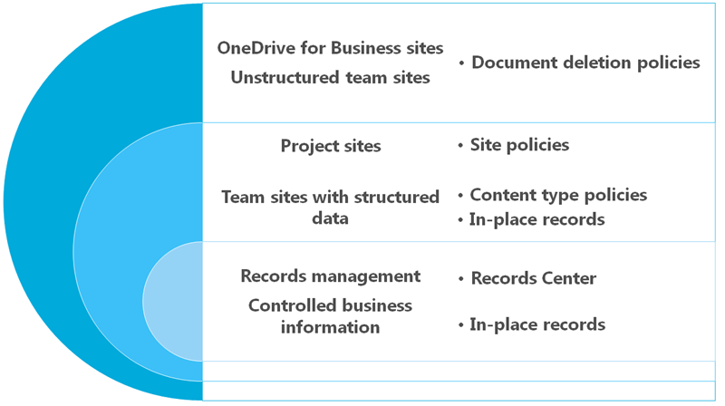 Overview of document deletion policies microsoft docs diagram showing retention options for site content maxwellsz