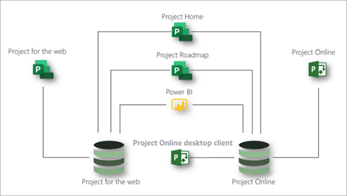 Diagram showing Project on the web and Project Online together