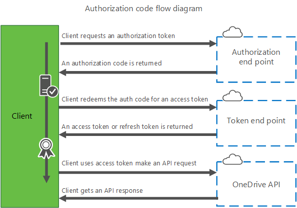 Authorization for OneDrive API for Microsoft Accounts
