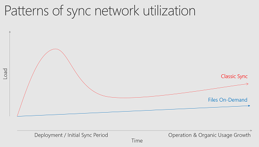 Network utilization planning for the OneDrive sync client