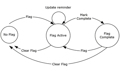 MS-ASEMAIL]: Updating E-Mail Flags | Microsoft Docs