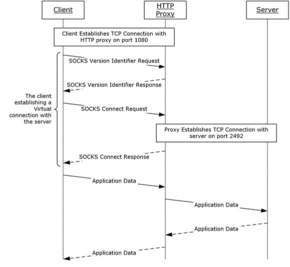 MS-GRVHENC]: SOCKS Proxy | Microsoft Docs