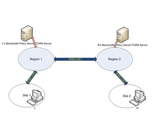 MS-ICE2BWM]: Protocol Examples   Microsoft Docs