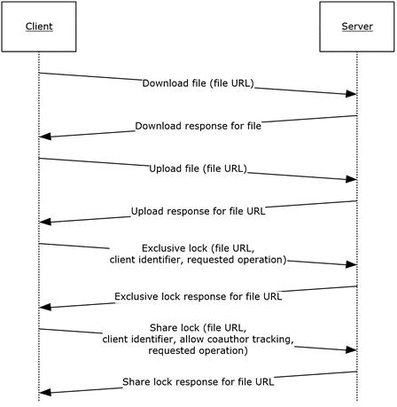 MS-FSSHTTP]: Overview | Microsoft Docs