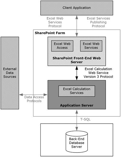 MS-SPO]: Excel Services   Microsoft Docs