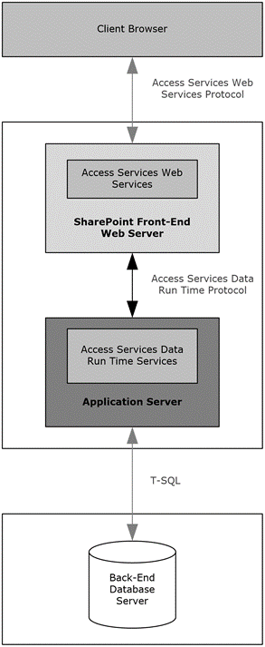 MS-SPO]: Access Services   Microsoft Docs
