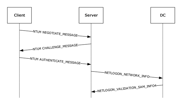 MS-APDS]: NTLM Pass-Through Authentication   Microsoft Docs