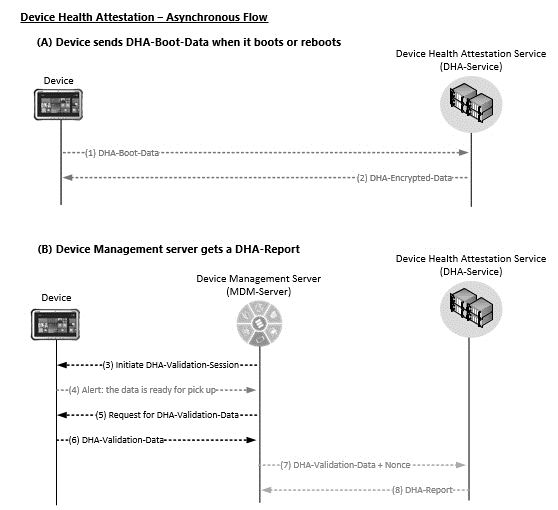 MS-DHA]: DHA-Enabled Client Details | Microsoft Docs