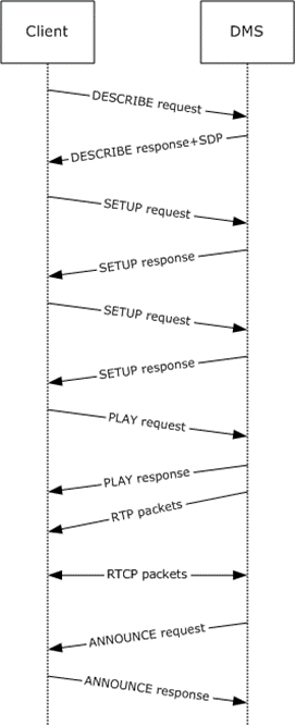 MS-DLNHND]: RTSP Playback | Microsoft Docs