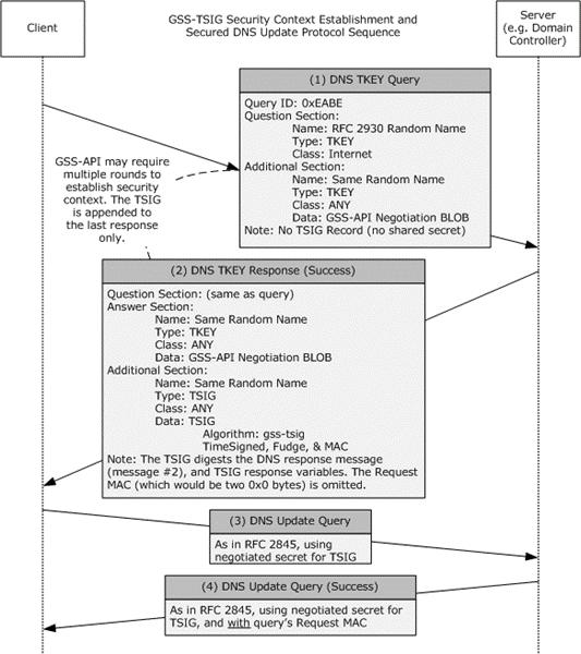 MS-GSSA]: Protocol Examples | Microsoft Docs