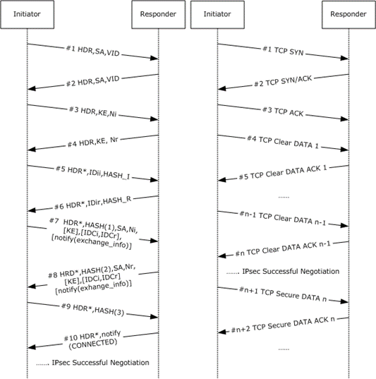 negotiation discovery of a tcp connection between two ipsec-capable peers