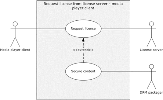 MS-MSSOD]: Request License from License Server - Media Player Client