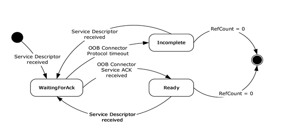 MS-NFPB]: OOB Connector Object | Microsoft Docs