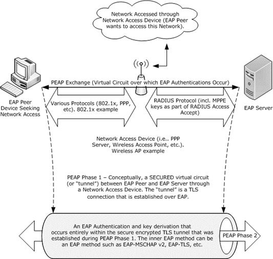 Ms Peap Overview Microsoft Docs