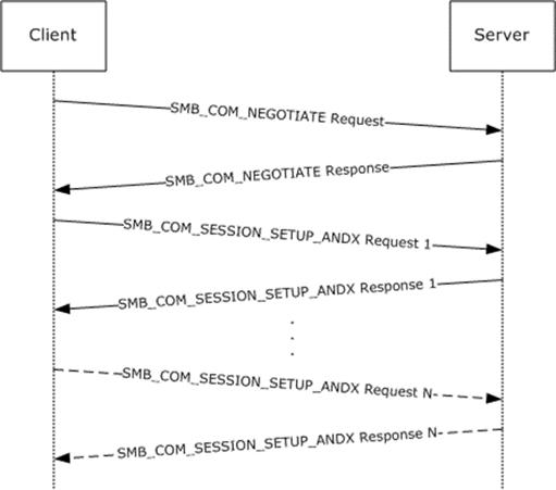 MS-SMB: Sequence Diagram   Microsoft Docs