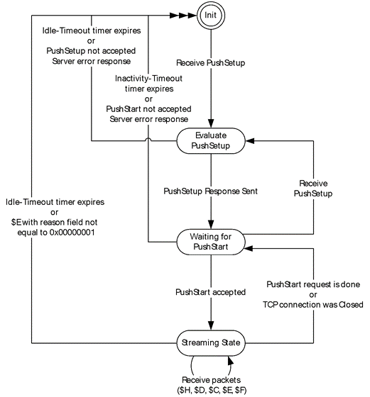 server push state diagram