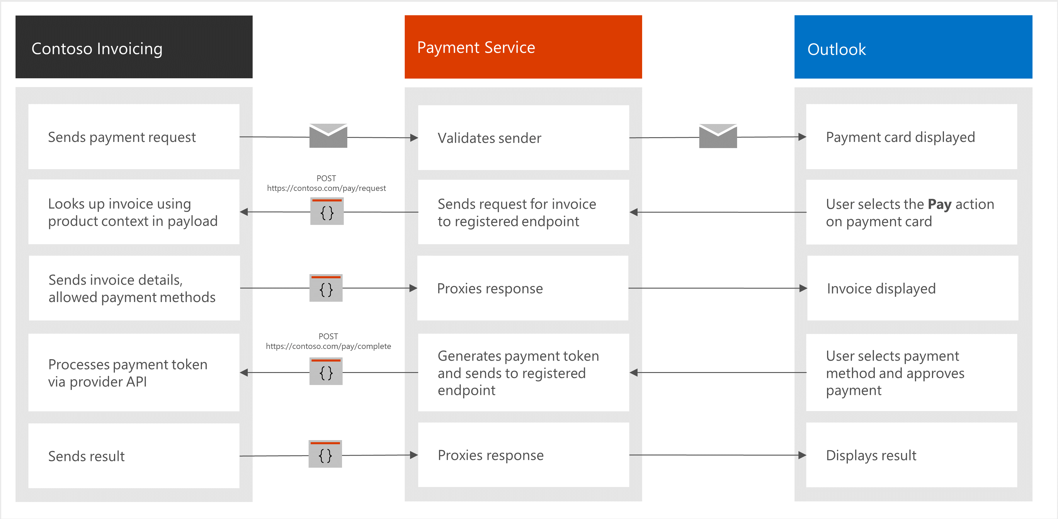 Payments In Outlook Overview Microsoft Docs - Send invoice after payment received