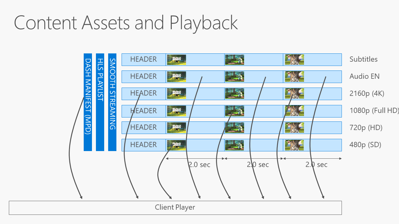 Content Packaging and Delivery - PlayReady | Microsoft Docs