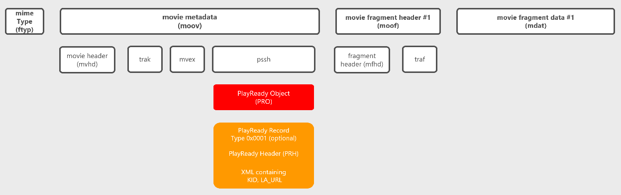 How to package MP4-based content for PlayReady - PlayReady