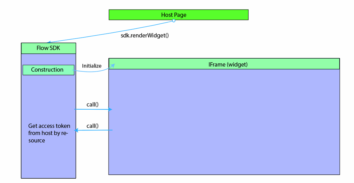 Integrate Microsoft Flow with websites and apps - Microsoft Flow